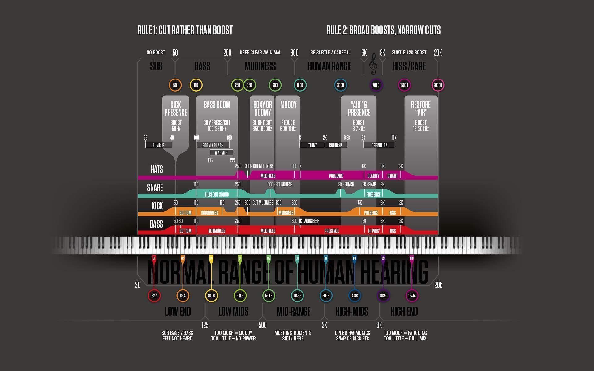mixing_chart